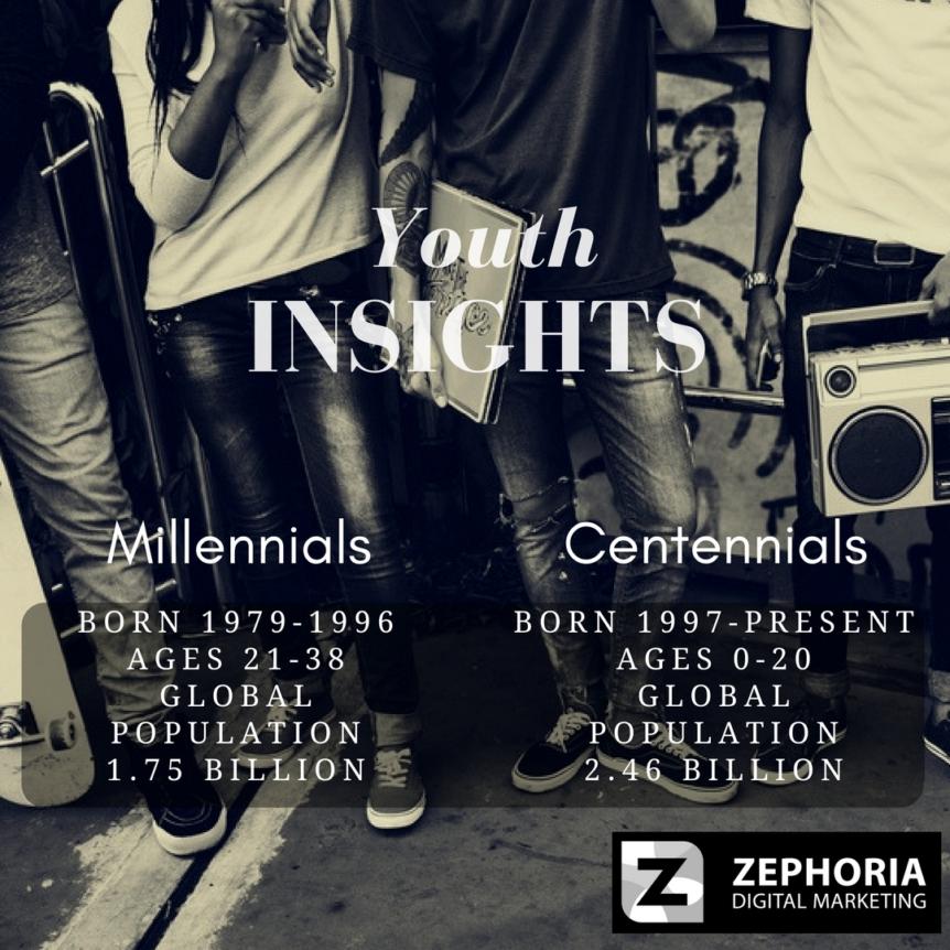 Marketing to Millennials and Centennials